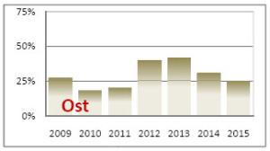 Poule-Erfolge für den PV Ost bei Deutschen Meisterschaften (in % der angetretenen Teams)