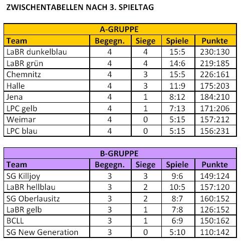 Liga2016nach3Spieltag