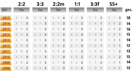 Bisher bestes Jahr im PV Ost: Bei jeder DM gab's mindestens ein Qualitätsstartplätzchen auf den kleinen Sockel, der nach Lizenzspieleranzahl berechnet wird. Im nächsten Jahr machen sich damit 41 Spielerinnen und Spieler auf den (meist weiten) Weg zu einer Deutschen Meisterschaft.