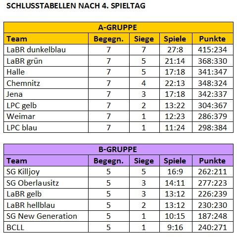 liga2016nach4spieltag